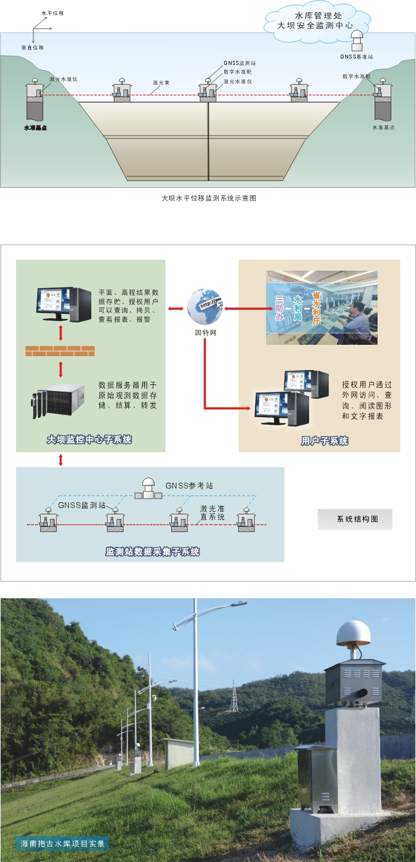 水库大坝沉降变形监测系统