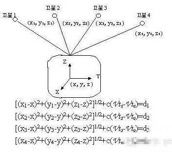 接收机卫星信号接收计算方程式