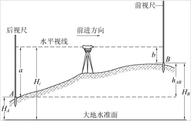 水准仪测量原理