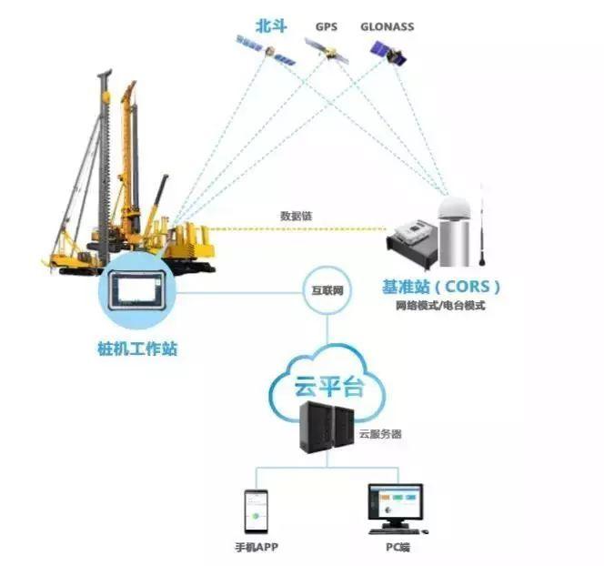 桩机引导系统架构