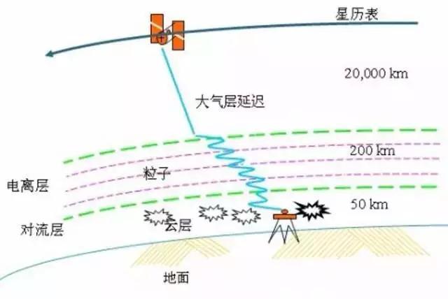 电离层折射误差.jpg
