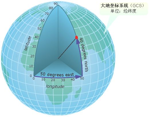 关于大地坐标系四参数和七参数的几点认识