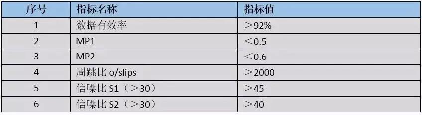 cors站数据质量分析