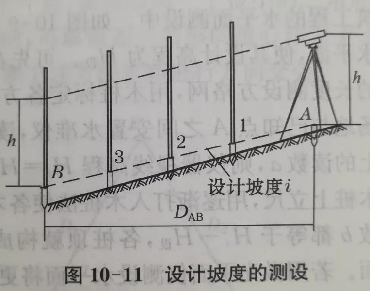 设计坡度的测设