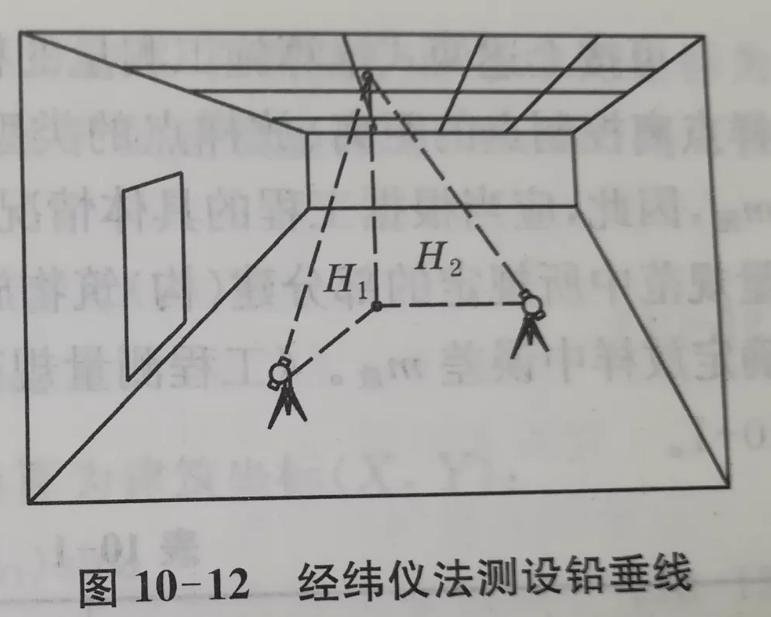 经纬仪法测设铅垂线