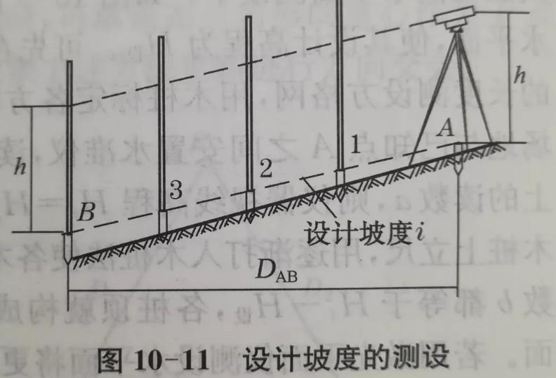 利用水准仪、经纬仪、垂准仪完成设计坡度与铅垂线的测设