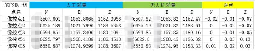 检核点精度对比表