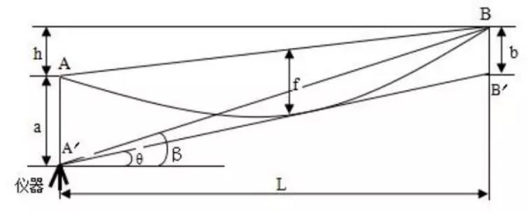 导线垂弧观测原理