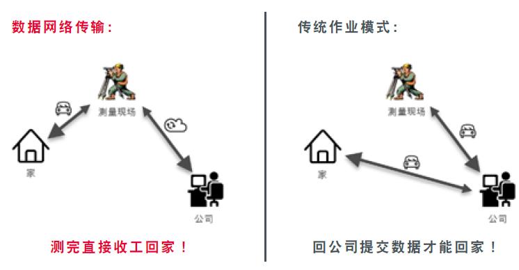 TZ08数据传输模式对比