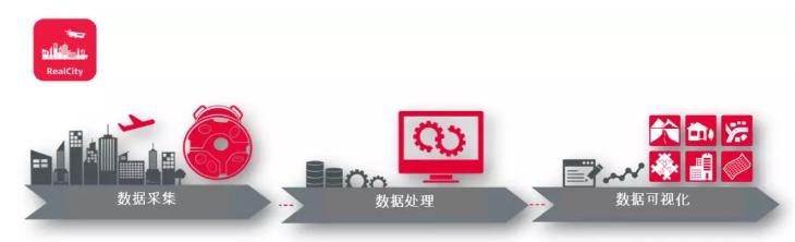 西雅图三维经典建模案例展示 ——HxMap三维单体建模软件构建