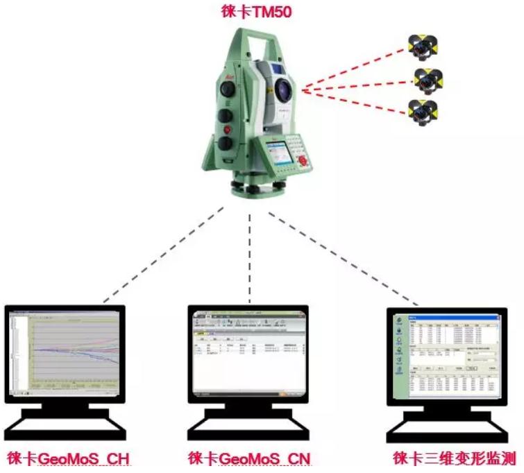 TM50全站仪监测项目