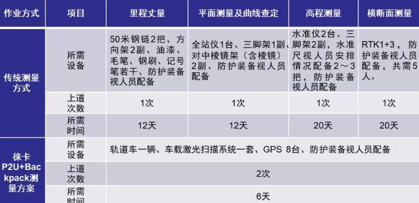 徕卡P2U与传统方案的效率对比