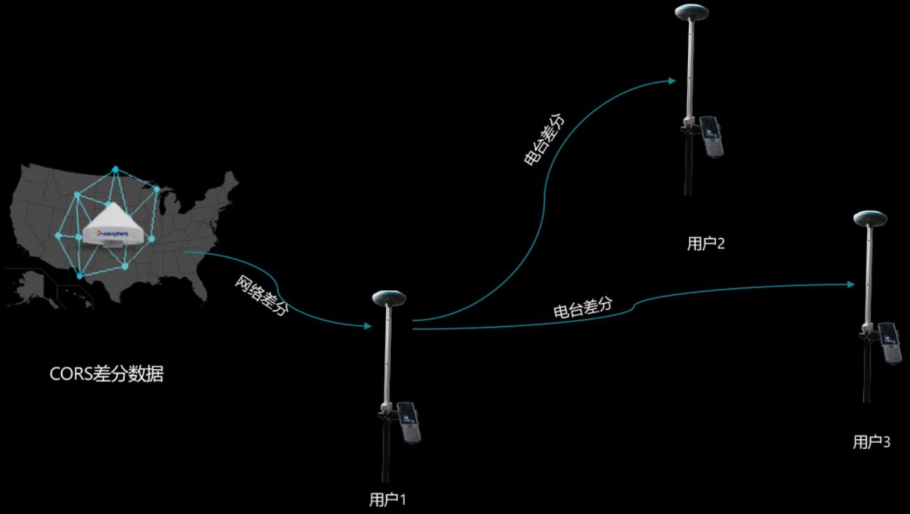CORS数据网络中继