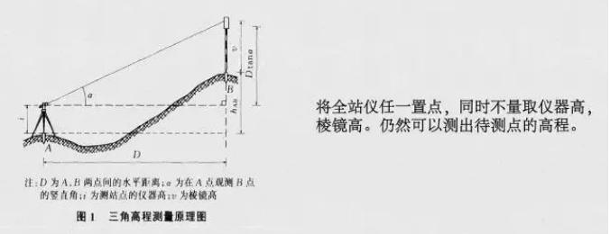 图文介绍几种全站仪测量方法