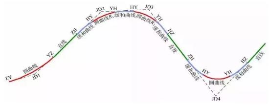 道路测量新手入门,道路平曲线概念讲解